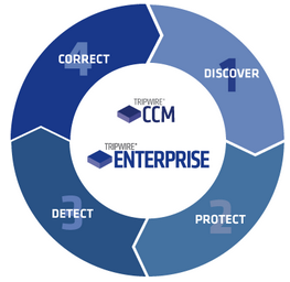 CCM-Enterprise