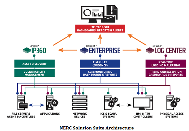 NERC-Solution-Suite-Architecture