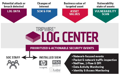 Tripwire_log_Center-Prioritized